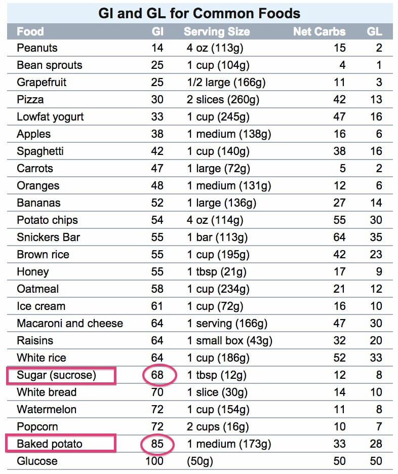 sweet potato glycemic index
