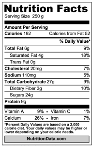 Chocolate Milk Nutrition Data - Sugary Foods that are Making You Fat